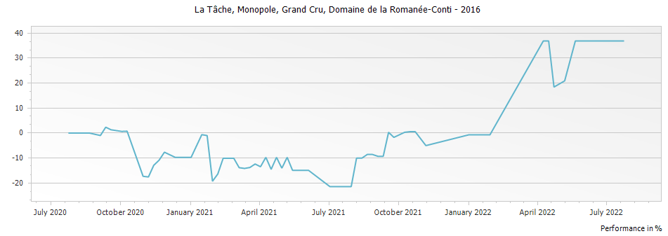 Graph for Domaine de la Romanee-Conti La Tache Monopole Grand Cru – 2016