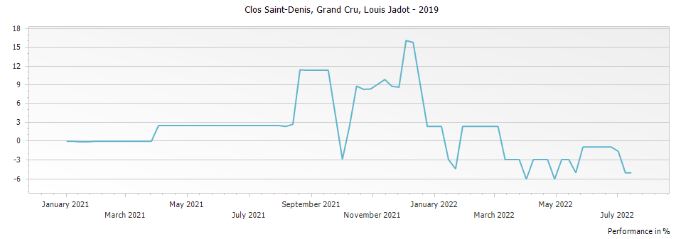 Graph for Louis Jadot Clos St. Denis Grand Cru – 2019