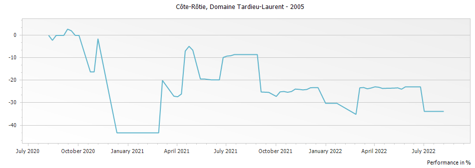 Graph for Domaine Tardieu-Laurent Cote Rotie – 2005