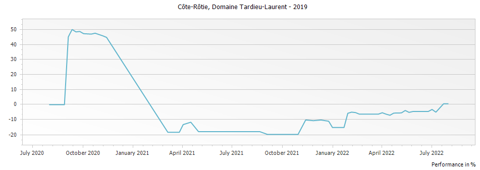 Graph for Domaine Tardieu-Laurent Cote Rotie – 2019