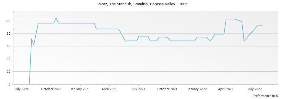 Graph for Standish The Standish Shiraz Barossa Valley – 2005