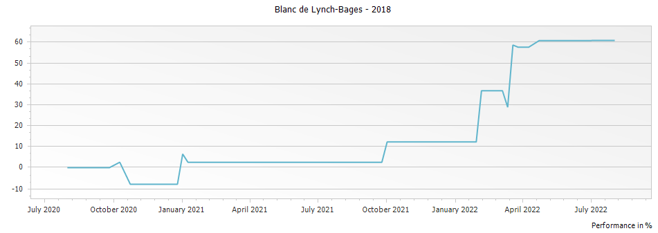 Graph for Blanc de Lynch-Bages – 2018