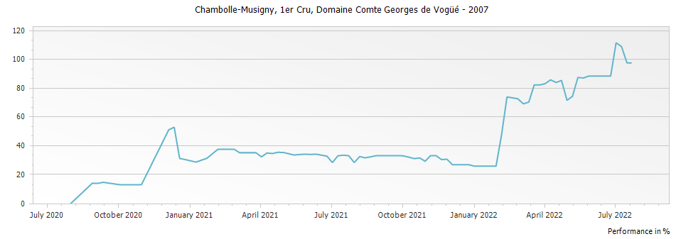 Graph for Domaine Comte Georges de Vogue Chambolle Musigny Premier Cru – 2007
