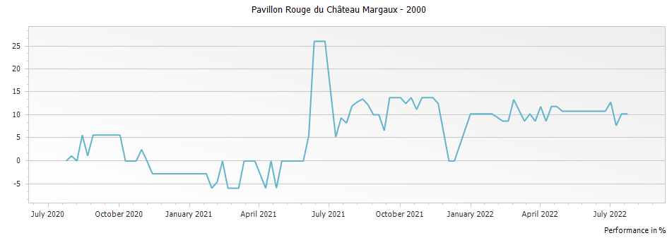 Graph for Pavillon Rouge du Chateau Margaux – 2000