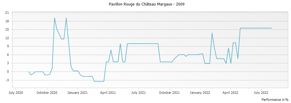 Graph for Pavillon Rouge du Chateau Margaux – 2009