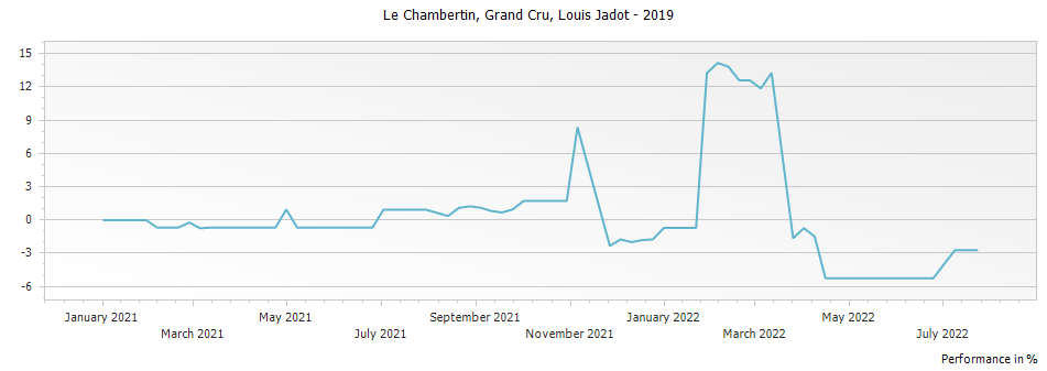 Graph for Louis Jadot Le Chambertin Grand Cru – 2019