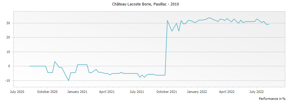 Graph for Chateau Lacoste Borie Pauillac – 2010