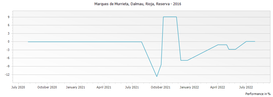 Graph for Marques de Murrieta Dalmau Rioja Reserva DOCa – 2016