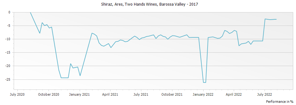 Graph for Two Hands Wines Ares Shiraz Barossa Valley – 2017