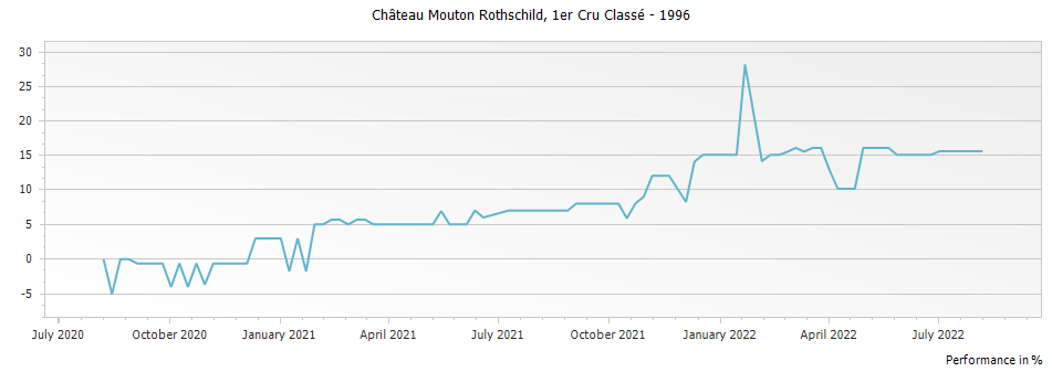 Graph for Chateau Mouton Rothschild Pauillac Premier Cru – 1996