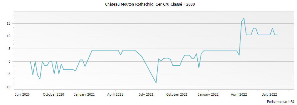 Graph for Chateau Mouton Rothschild Pauillac Premier Cru – 2000