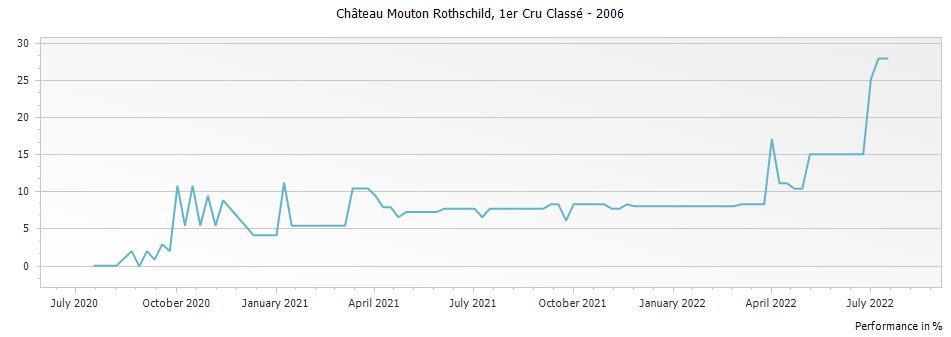 Graph for Chateau Mouton Rothschild Pauillac Premier Cru – 2006