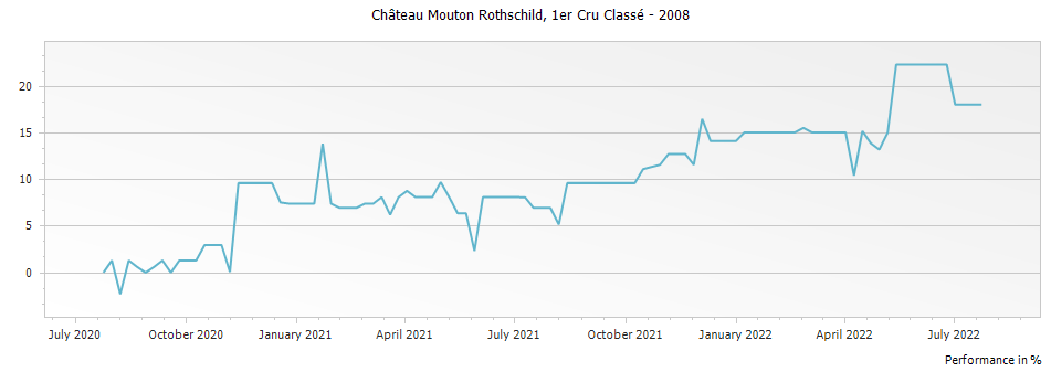 Graph for Chateau Mouton Rothschild Pauillac Premier Cru – 2008