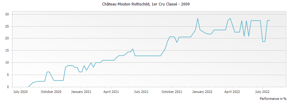 Graph for Chateau Mouton Rothschild Pauillac Premier Cru – 2009