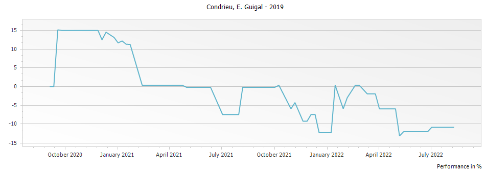 Graph for E. Guigal Condrieu – 2019