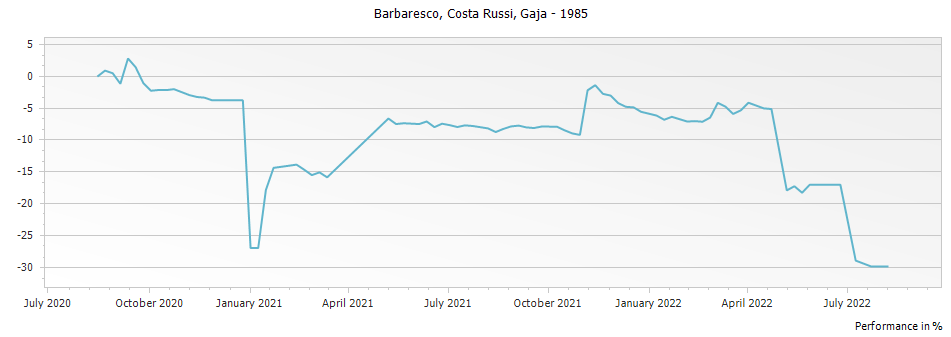 Graph for Gaja Costa Russi Barbaresco DOCG – 1985
