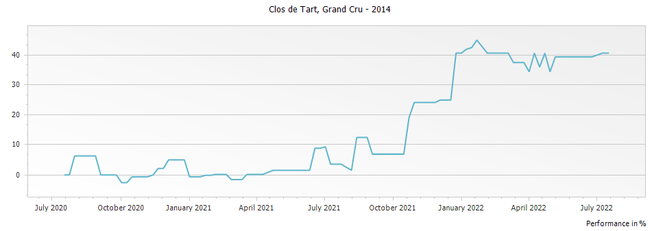 Graph for Clos de Tart Grand Cru – 2014