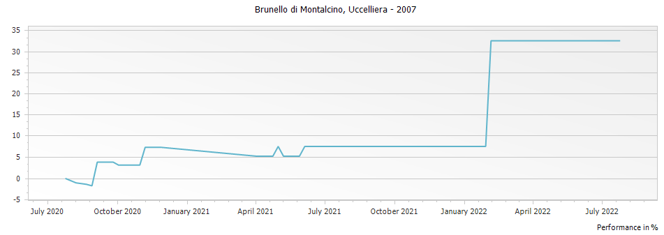 Graph for Uccelliera Brunello di Montalcino DOCG – 2007