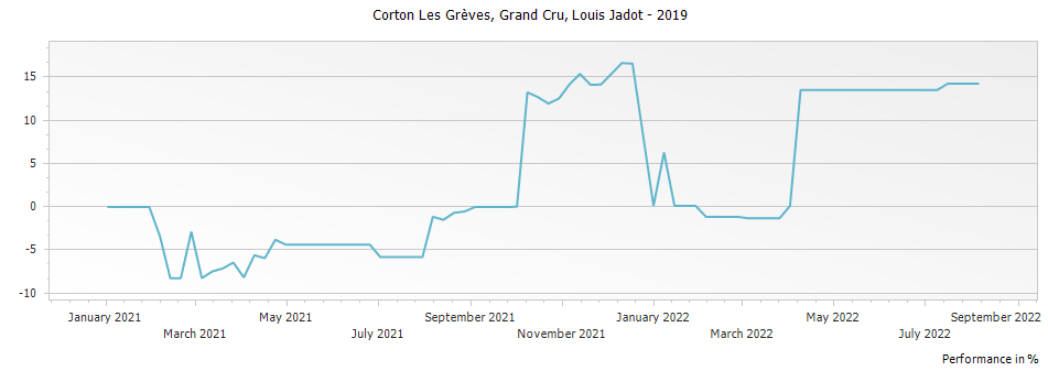 Graph for Louis Jadot Corton Les Greves Grand Cru – 2019