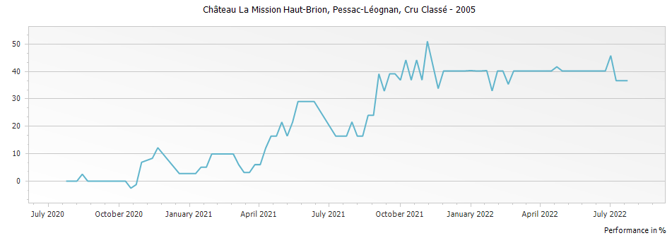 Graph for Chateau La Mission Haut-Brion Pessac-Leognan – 2005