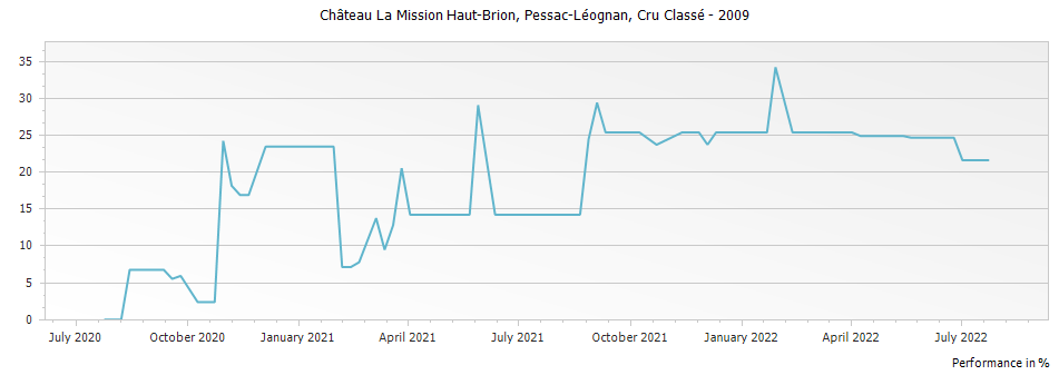 Graph for Chateau La Mission Haut-Brion Pessac-Leognan – 2009