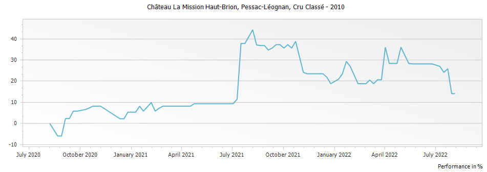 Graph for Chateau La Mission Haut-Brion Pessac-Leognan – 2010