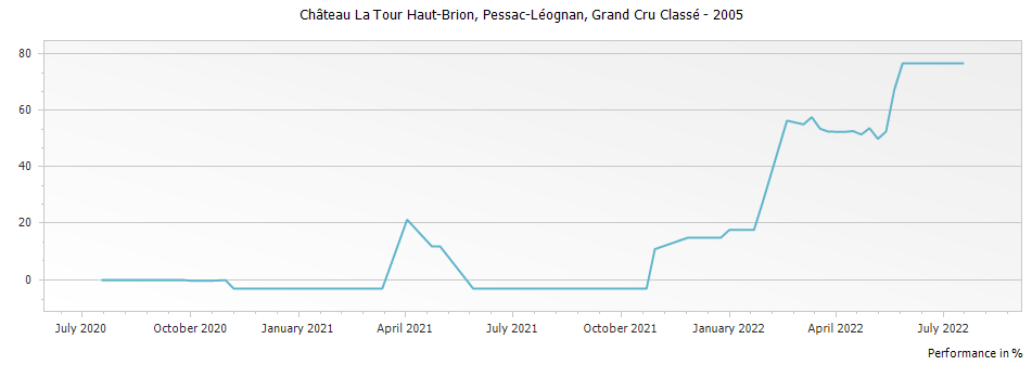 Graph for Chateau La Tour Haut-Brion Pessac-Leognan Grand Cru Classe – 2005