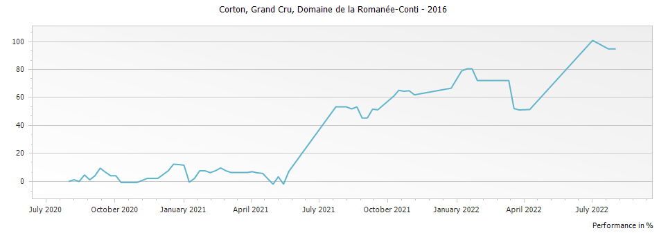 Graph for Domaine de la Romanee-Conti Corton Grand Cru – 2016